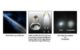 UTG Long Range Spot Focus Multi Function LED Flashlight