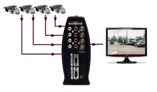 Video Inputs: